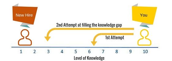 Reducing the knowledge gap